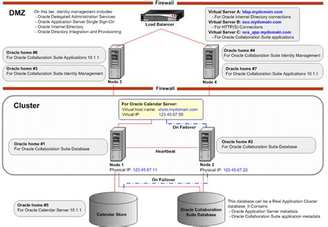 oracle 9i architecture diagram oracle 10g architecture diagram 28 images module 1