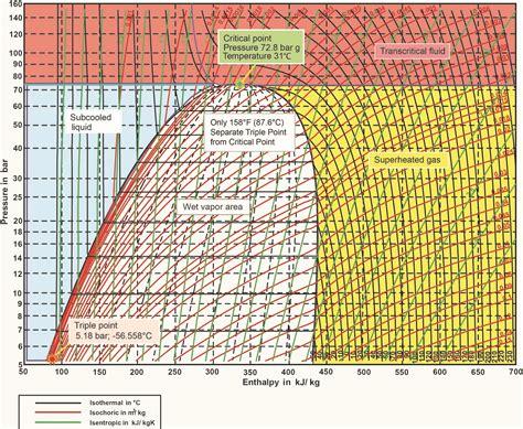 diagramme enthalpique co2 co2 as a refrigerant properties of r744 climate