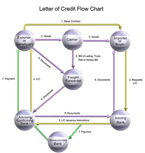 Letter Of Credit Transaction Flow Diagram Modern Textile