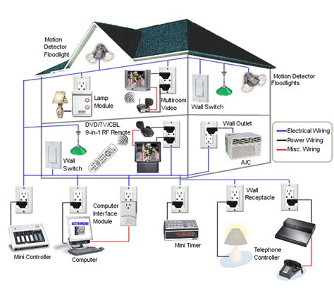 the sophisticated diy home automation system do it easy