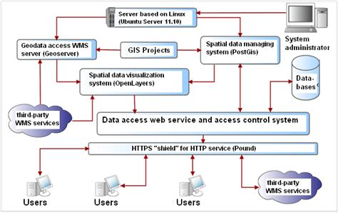 functional layout wikipedia image gallery functional model