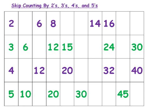 Counting By 2 S Worksheet by Skip Count By 2 Worksheets Activity Shelter