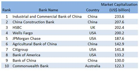top 10 banks in world top 10 top 10 world largest bank by market capitalization