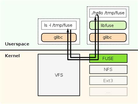 description of freeware translate alternative file fuse structure svg wikimedia commons