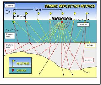 Interpretasi Seismik Refleksi ayo belajar geofisika metode seismik