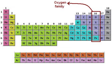 what is oxygen on the periodic table oxygen family oxygen chemistry tutorcircle com