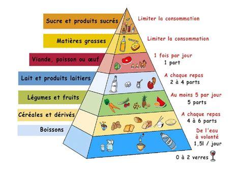 Le R 233 Gime Cr 233 Tois Les B 233 N 233 Fices De L Alimentation