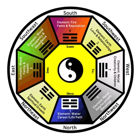 traditional feng shui using crystals in feng shui vaults