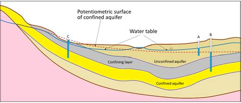 Water Table Geology by 14 2 Groundwater Flow Physical Geology