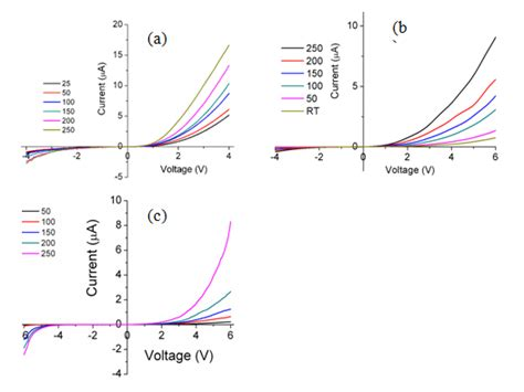 schottky diode temperature junction properties and applications of zno single nanowire based schottky diode intechopen