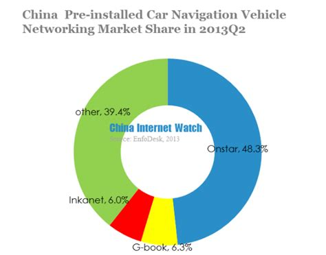 networking vehicles to everything books china lbs market data report for q2 2013 china