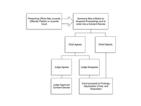Flow Amily By Flow juvenile court process flow chart ocpd flow chart of