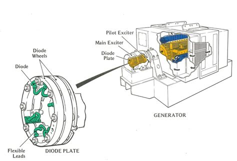 dc generator exciter diagram free wiring