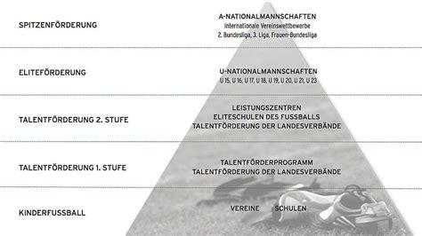 dfb tabelle einf 252 hrung talentf 246 rderung sportl strukturen der