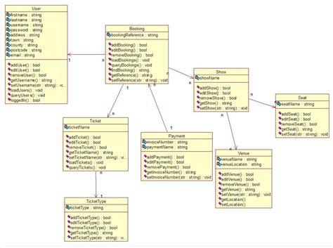 class diagrams uml class diagram feedback stack overflow