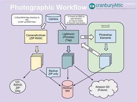photography workflow workflow cranbury attic photography