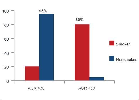 albumin creatinine ratio u impact of on microalbuminuria and urinary albumin