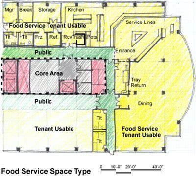 kitchen layout in food service cyberlog new kitchen layoutsfind latest news galley