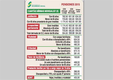 tabla contributiva 2015 pr pensiones m 237 nimas 2015 191 cu 225 nto cobrar 225 s de cuant 237 a m 237 nima