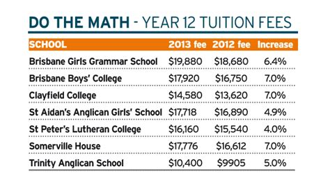 National Mba Tuition Fee by Queensland Schools Announce Fee Hikes Of Up To 7