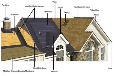 diagram of roof parts of a roof ta roofing contractor architecture