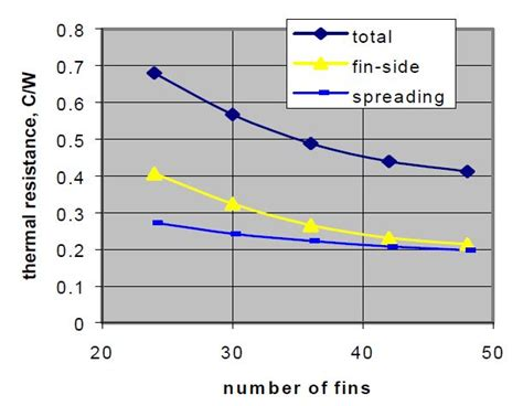 heat sink thermal resistance heatsink thermal resistance optimization