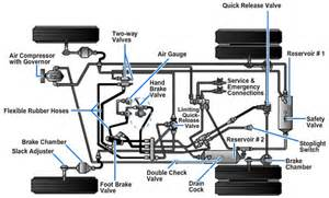 Air Brake System On Tractor Trailer Air Brakes Operation Pictures To Pin On Pinsdaddy