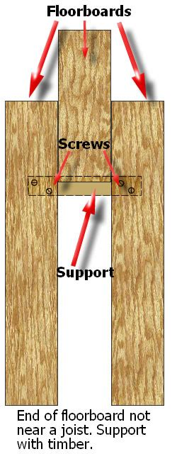 squeaky floorboards how to fix squeaky floorboards improving your property