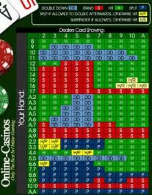 blackjack odds table blackjack logic