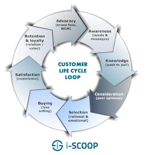 the customer life cycle and calculating clv (customer
