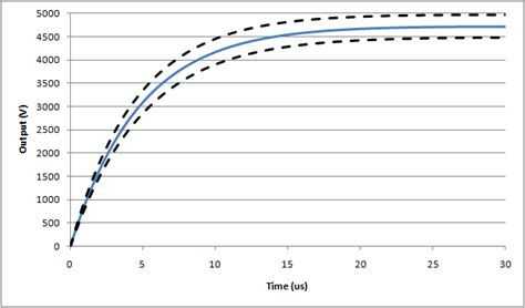 inductor saturation time inductor current rise time 28 images calculating the saturation current of an inductor