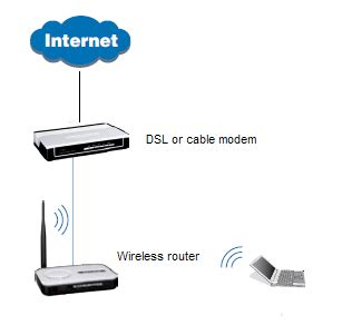 how do i hook up my wireless router and cable