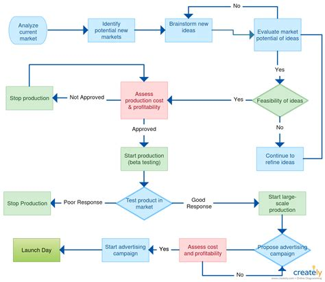 product design flowchart a flowchart showing product development process you can