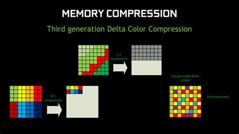 pattern based image compression maxwell 2 architecture introducing gm204 the nvidia