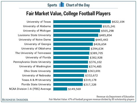How Much College Mba Per Credit by How Much Is Average Ncaa Football Player Worth 171 Cbs