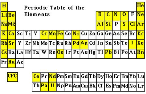 usgs isotope tracers resources