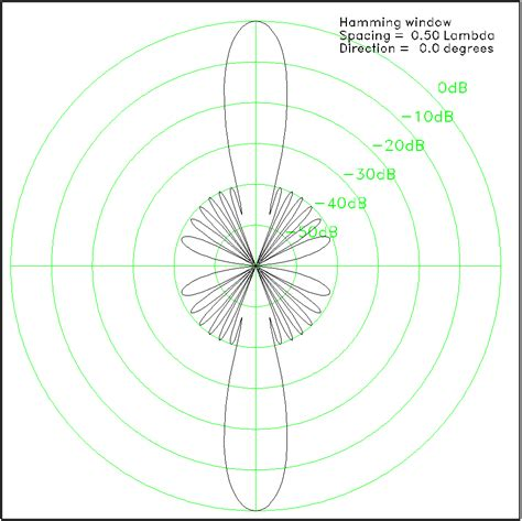 beam pattern of line array wera guide