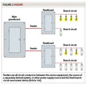 Feeder Meaning Image Gallery Electrical Feeder