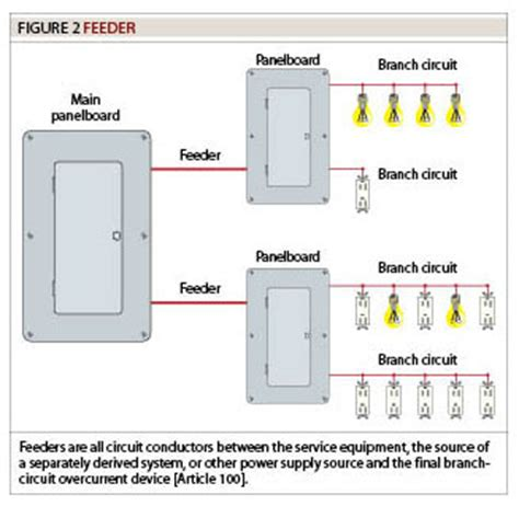 Feeders Definition image gallery electrical feeder
