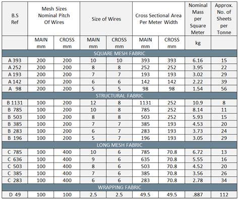 rebar weight chart uk rebar size chart uk rebar size