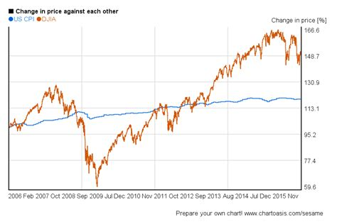 years chart dow jones 10 years charts of performance