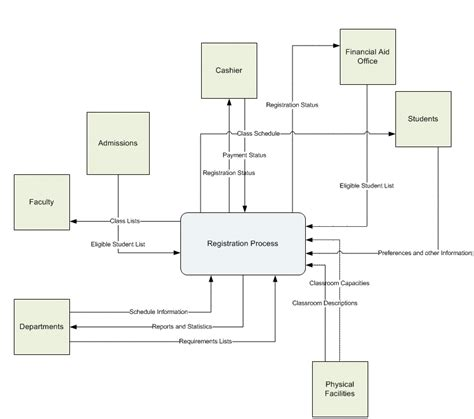 new visio 2013 data flow diagram tutorial diagram