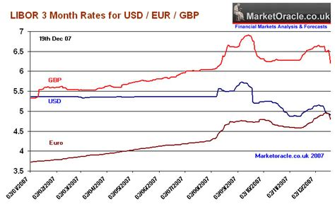 libor banks list interbank interest rates fall as central banks succeed in