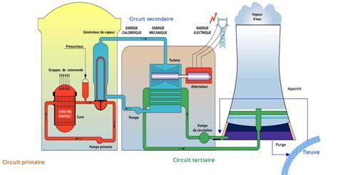 diagramme de fonctionnement d une centrale hydroélectrique sch 233 ma d une centrale nucl 233 aire