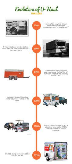 Here Is One Way To Haul In 40 Million A Year by Uhaul Tin Truck Trailer U Haul