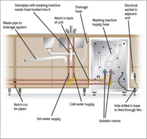 How To Install Washing Machine Plumbing by