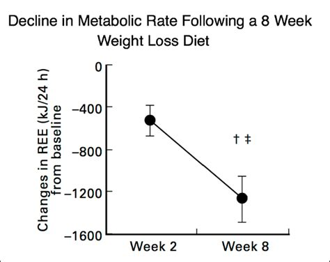 weight loss 5 2 diet 5 2 diet weight loss average newsscopehj
