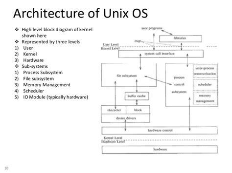 The Unix Operating System unix operating system basics