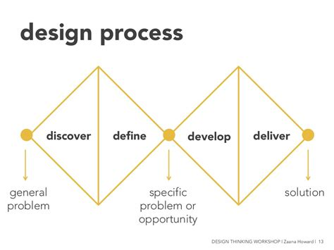 design problem definition design process discover define develop
