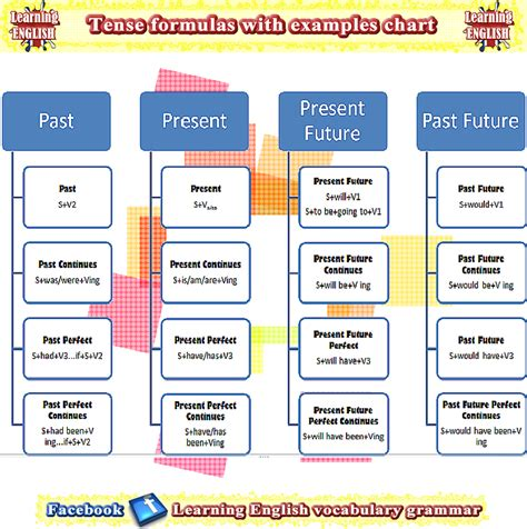 grammar tenses table the 12 tense formulas with exles chart table